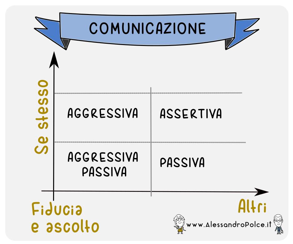 COMUNICAZIONE ASSERTIVA SCHEMA